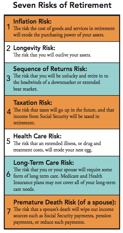 Seven 7 Risks Table.png
